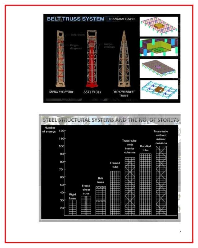 Diagrid structure system -    شبكات العقد الاطارية Slide 3