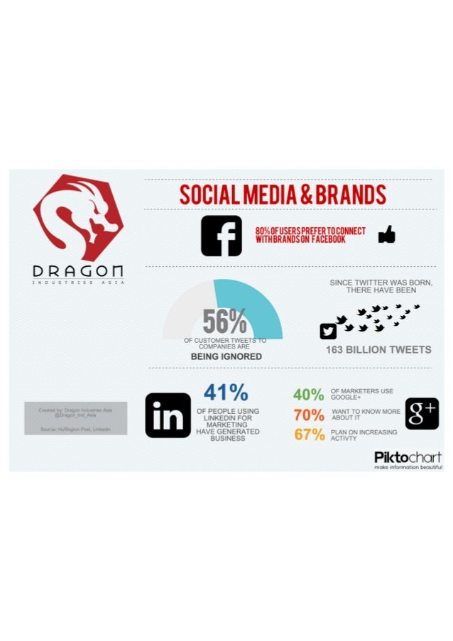 Be Brand Social: Infographic