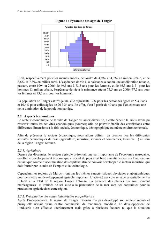 Primer bloque: La ciudad como ecosistema urbano. Figure 4 : Pyramide des âges de Tanger Pyramide des âges de Tanger <5 5-9...