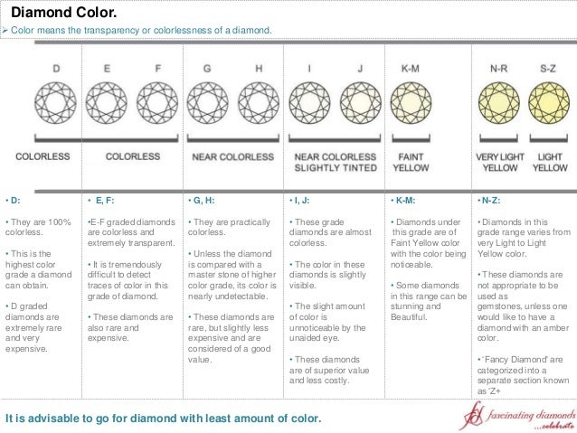 Diamond Education: The 4Cs: Cut, Color, Clarity & Carat