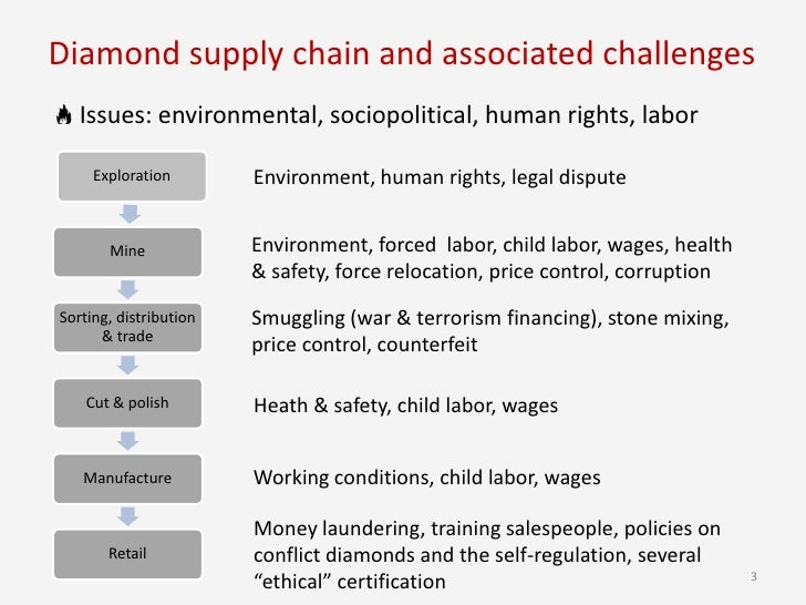 diamond and supply chain We begin with key developments along the value chain in subsequent   diamond supply chain or legally erode natural diamonds' market share industry.
