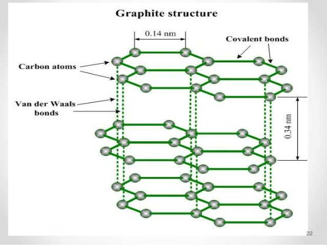 Physical Properties Of Graphite