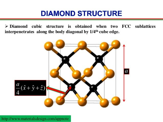 How To Draw Diamond Crystal Structure