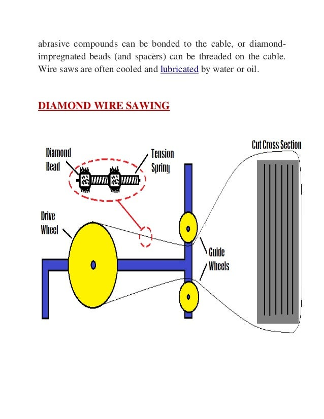 Magnificent Diamond Impregnated Wire Ensign - Electrical and Wiring ...