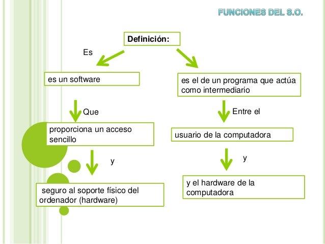 Definición: es un software proporciona un acceso sencillo es el de un programa que actúa como intermediario usuario de la ...