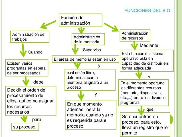 Función de administración Existen varios programas en espera de ser procesados El áreas de memoria están en uso Administra...