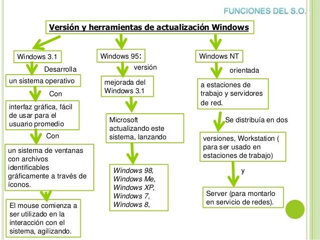Versión y herramientas de actualización Windows Windows 3.1 El mouse comienza a ser utilizado en la interacción con el sis...