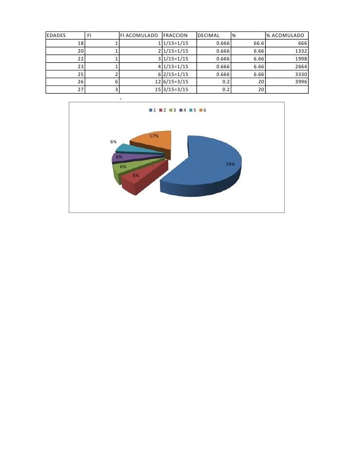 EDADES        FI        FI ACOMULADO    FRACCION        DECIMAL      %          % ACOMULADO          18         1         ...