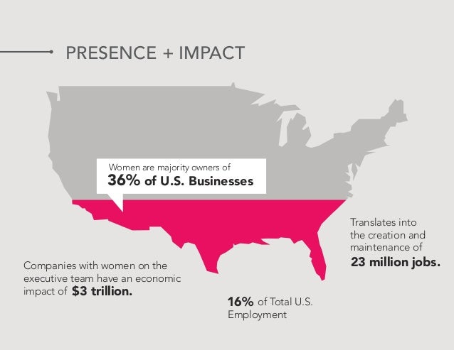 PRESENCE + IMPACT 36% of U.S. Businesses Women are majority owners of 16% of Total U.S. Employment $3 trillion. Companies ...
