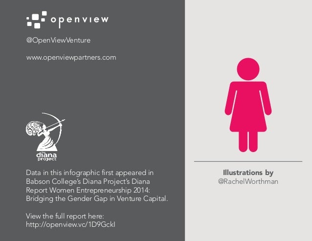 @OpenViewVenture www.openviewpartners.com Data in this infographic first appeared in Babson College's Diana Project's Dian...
