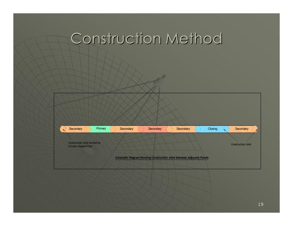 Construction Method     Secondary               Primary      Secondary            Secondary           Secondary           ...