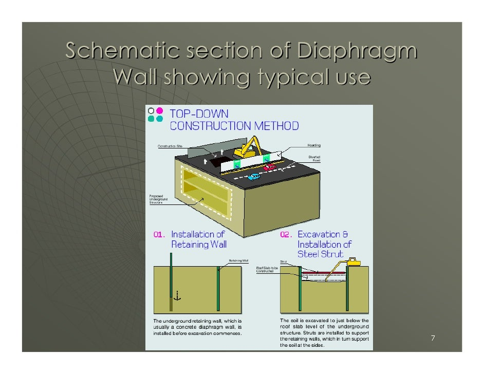 Schematic section of Diaphragm     Wall showing typical use                                      7