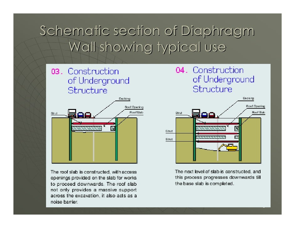Schematic section of Diaphragm     Wall showing typical use                                      8