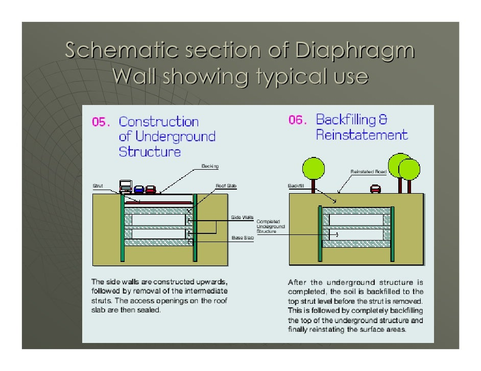 Schematic section of Diaphragm     Wall showing typical use                                      9
