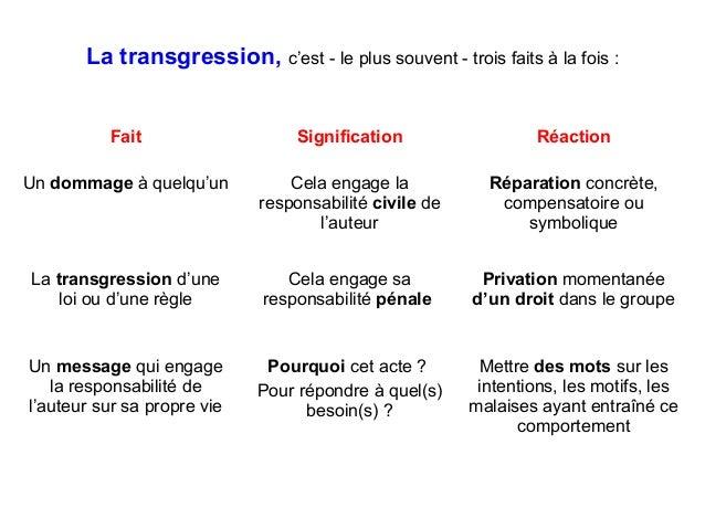 La transgression, c'est - le plus souvent - trois faits à la fois : Fait Signification Réaction Un dommage à quelqu'un Cel...