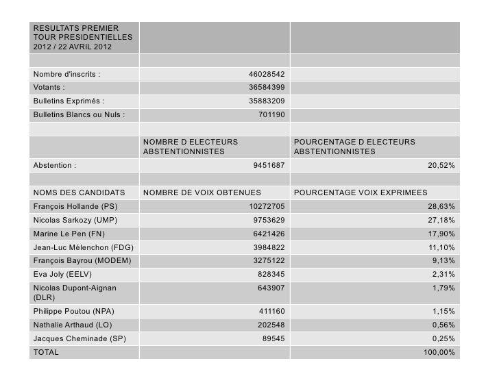 RESULTATS PREMIERTOUR PRESIDENTIELLES2012 / 22 AVRIL 2012Nombre dinscrits :                               46028542Votants ...