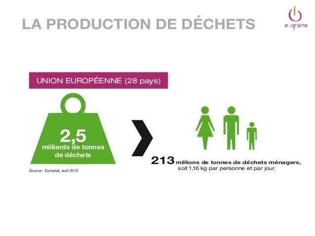 UNION EUROPÉENNE (28 pays) 2,5milliards de tonnes de déchets 213millions de tonnes de déchets ménagers, soit 1,16 kg par p...