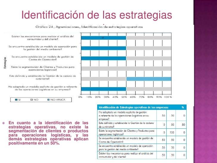 Identificación de las estrategias operativas<br />En cuanto a la identificación de las estrategias operativas, no existe l...