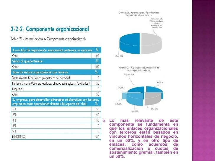 Lo mas relevante de este componente se fundamenta en que los enlaces organizacionales con terceros están basados en víncul...