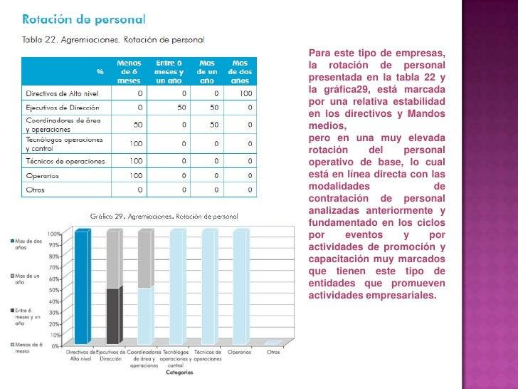 Para este tipo de empresas, la rotación de personal presentada en la tabla 22 y la gráfica29, está marcada por una relativ...
