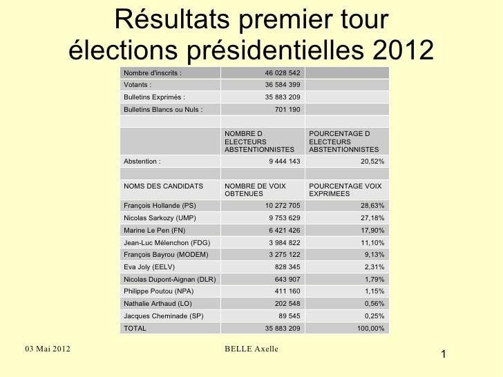 Résultats premier tour          élections présidentielles 2012              Nombre dinscrits :                    46 028 5...