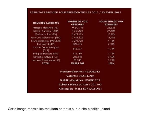Cette image montre les résultats obtenus sur le site pipolitiqueland