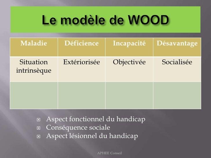 Le modèle de WOOD<br />Aspect fonctionnel du handicap<br />Conséquence sociale<br />Aspect lésionnel du handicap<br />APHE...