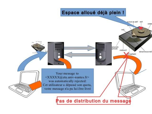 Diapo courrier électronique Slide 3