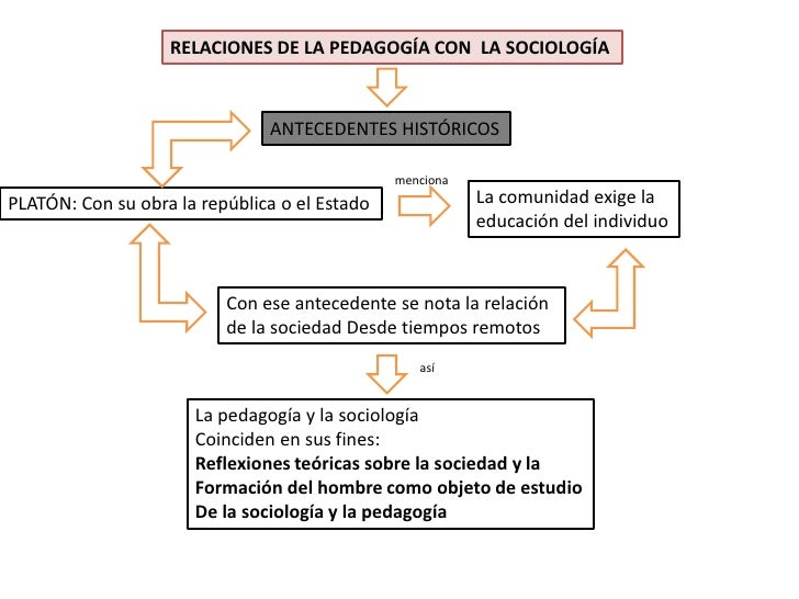 RELACIONES DE LA PEDAGOGÍA CON LA SOCIOLOGÍA                               ANTECEDENTES HISTÓRICOS                        ...