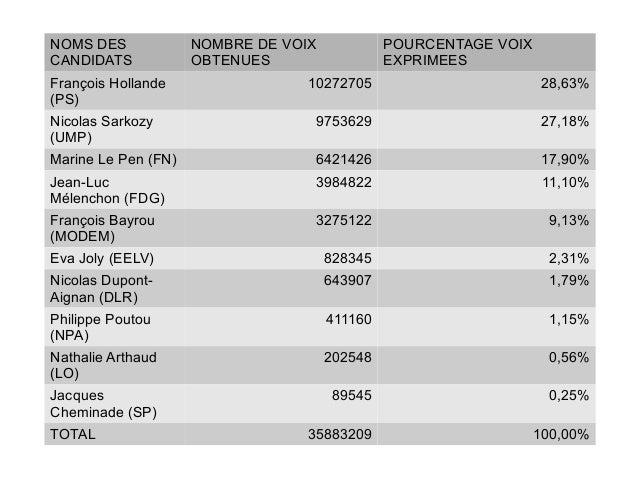 NOMS DESCANDIDATSNOMBRE DE VOIXOBTENUESPOURCENTAGE VOIXEXPRIMEESFrançois Hollande(PS)10272705 28,63%Nicolas Sarkozy(UMP)97...