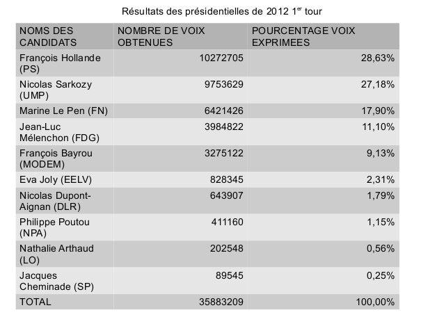 Résultats des présidentielles de 2012 1er tourNOMS DES             NOMBRE DE VOIX               POURCENTAGE VOIXCANDIDATS ...