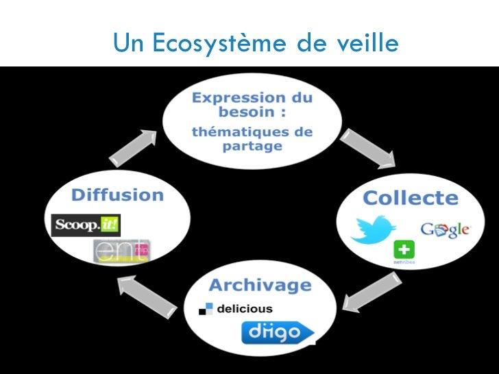 Un Ecosystème de veilleFlorence Canet Documentaliste Lycée Charles de Gaulle Sept 2012