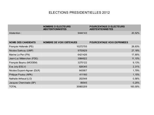 ELECTIONS PRESIDENTIELLES 2012                              NOMBRE D ELECTEURS                  POURCENTAGE D ELECTEURS   ...