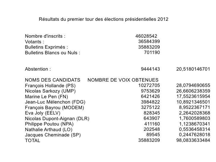 Résultats du premier tour des élections présidentielles 2012Nombre dinscrits :                               46028542Votan...