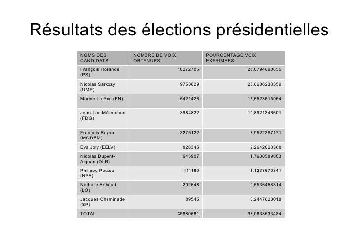 Résultats des élections présidentielles      NOMS DES             NOMBRE DE VOIX              POURCENTAGE VOIX      CANDID...