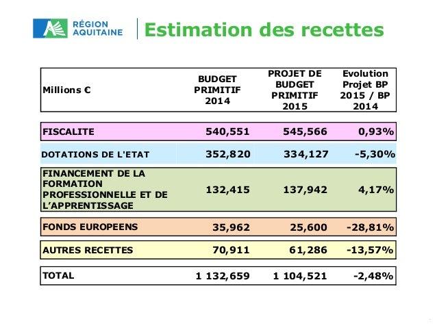 Estimation des recettes  Millions €  BUDGET  PRIMITIF  2014  PROJET DE  BUDGET  PRIMITIF  2015  Evolution  Projet BP  2015...