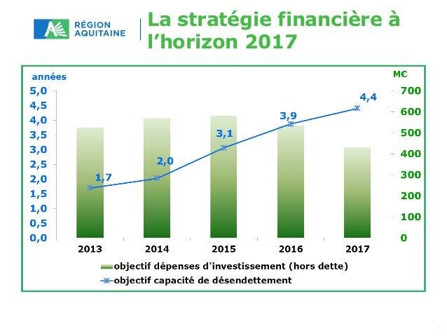 La stratégie financière à  l'horizon 2017  Simulations comptes administratifs