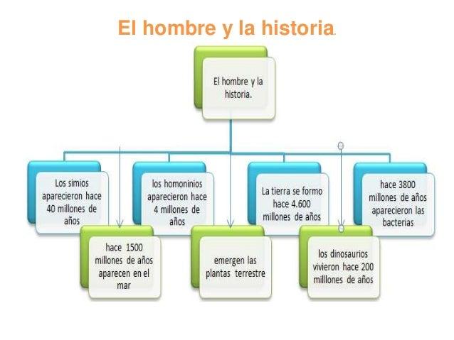 El hombre y la historia.