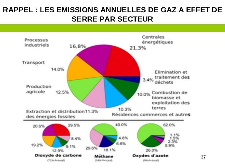 RAPPEL : LES EMISSIONS ANNUELLES DE GAZ A EFFET DE                SERRE PAR SECTEUR                                       ...