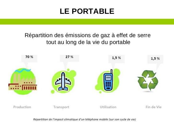 LE PORTABLERépartition des émissions de gaz à effet de serre         tout au long de la vie du portable                   ...
