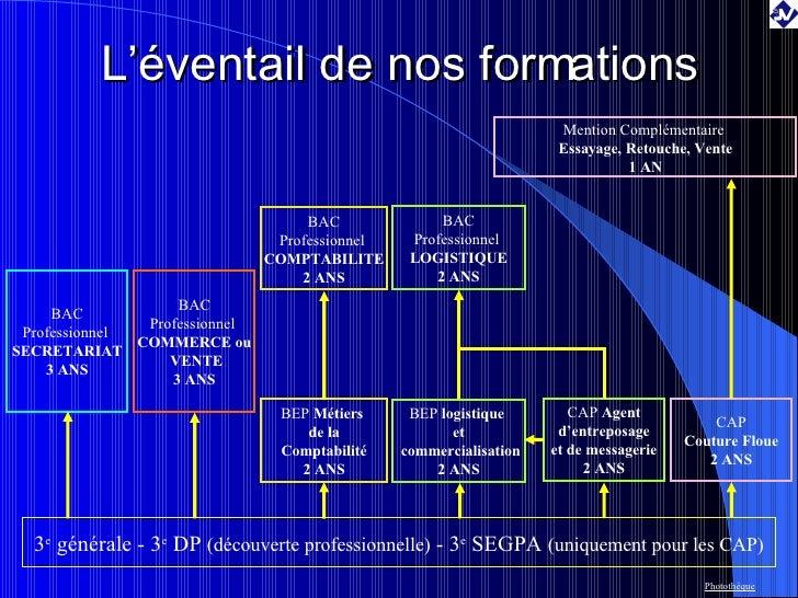 L'éventail de nos formations 3 e  générale - 3 e  DP  (découverte professionnelle)  - 3 e  SEGPA  (uniquement pour les CAP...