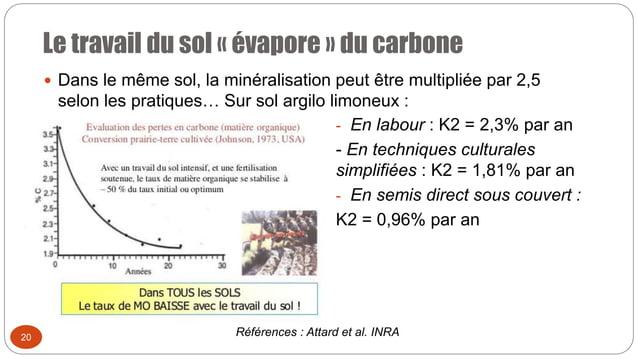 Le travail du sol « évapore » du carbone 20  Dans le même sol, la minéralisation peut être multipliée par 2,5 selon les p...