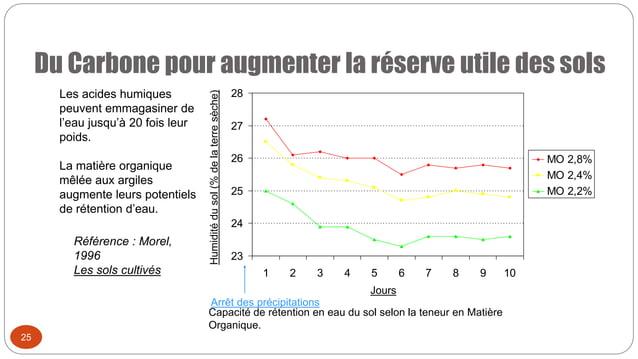Du Carbone pour augmenter la réserve utile des sols Capacité de rétention en eau du sol selon la teneur en Matière Organiq...