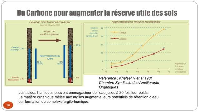 Du Carbone pour augmenter la réserve utile des sols 26 Référence : Khaleel R et al 1981 Chambre Syndicale des Améliorants ...
