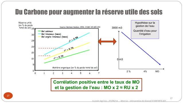27 Journée Agr'eau - 02/08/14 - Marciac - Intervention de Konrad SCHREIBER IAD Corrélation positive entre le taux de MO et...