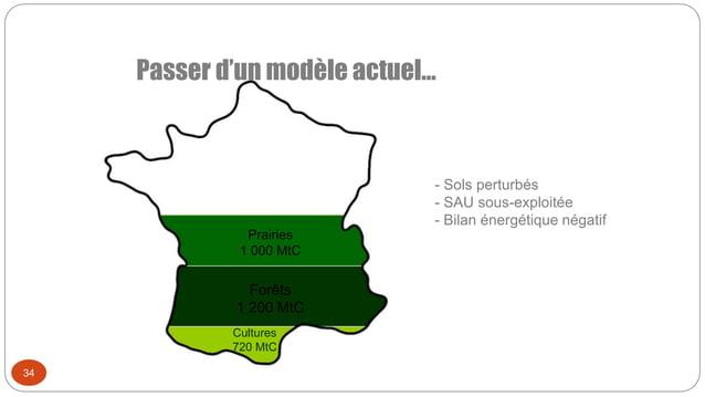 Prairies 1 000 MtC Forêts 1 200 MtC Cultures 720 MtC Passer d'un modèle actuel… 34 - Sols perturbés - SAU sous-exploitée -...