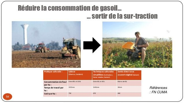 54 Réduire la consommation de gasoil… … sortir de la sur-traction Pratique culturale : Labour (Charrue, Combiné) Technique...