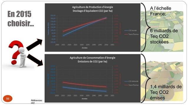 En 2015 choisir… 56 A l'échelle France: 6 milliards de Teq CO2 stockées 1,4 milliards de Teq CO2 émisesRéférences: IAD