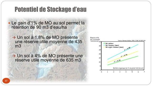 Potentiel de Stockage d'eau 57  Le gain d'1% de MO au sol permet la rétention de 90 m3 d'eau/ha  Un sol à 1,8% de MO pré...