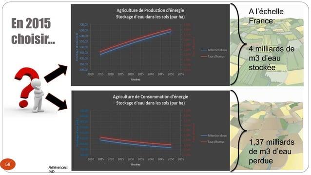 En 2015 choisir… 58 A l'échelle France: 4 milliards de m3 d'eau stockée 1,37 milliards de m3 d'eau perdue Références: IAD